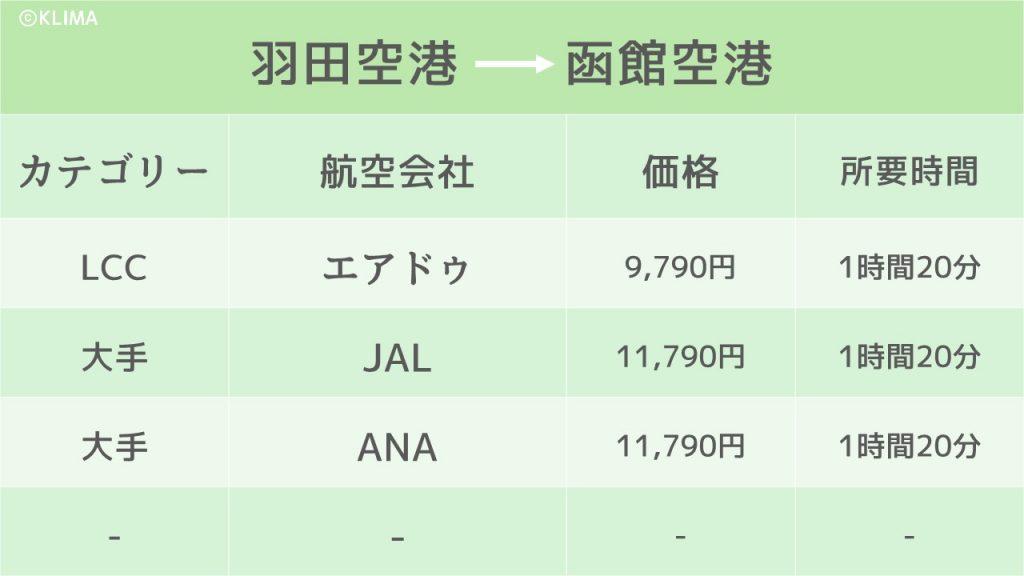 函館飛行機のイメージ画像