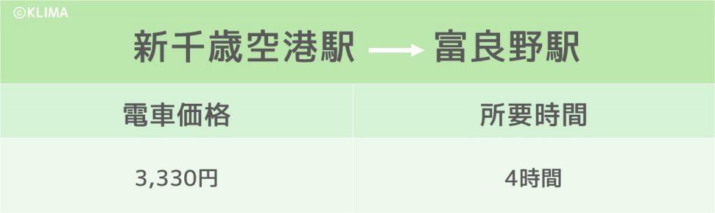 富良野_行き方のイメージ画像