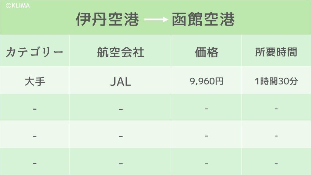 函館_行き方のイメージ画像