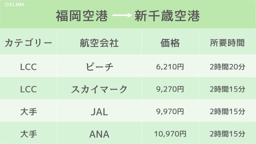 小樽_行き方のイメージ画像
