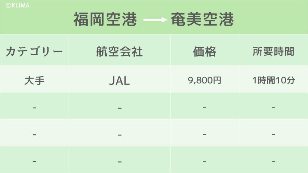 奄美大島_飛行機のイメージ画像