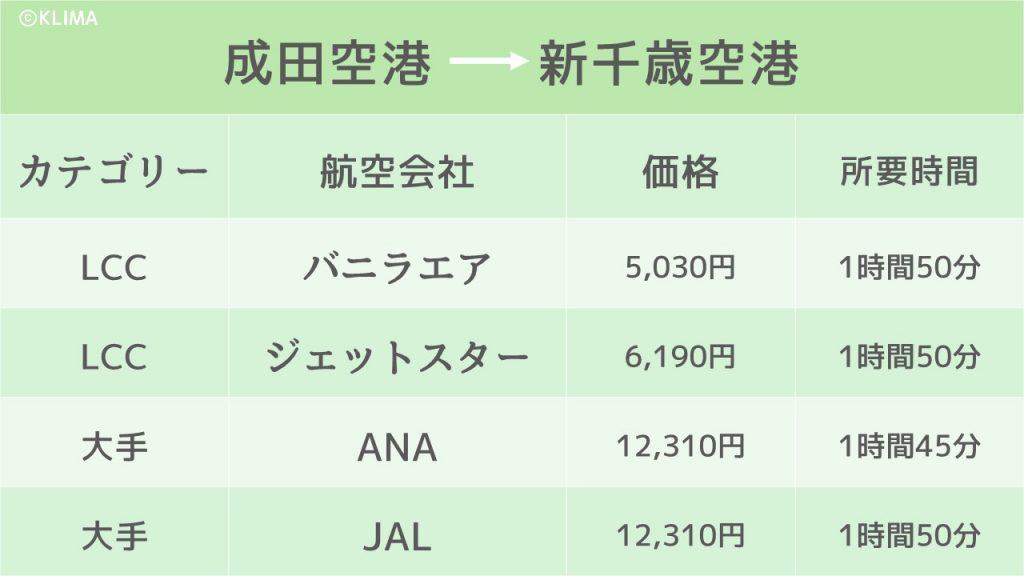 東京_札幌_飛行機のイメージ画像
