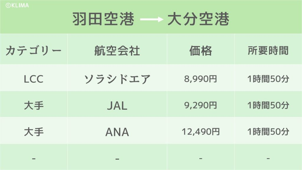 東京_大分_飛行機のイメージ画像