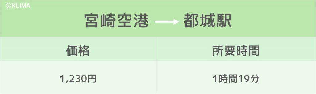東京_宮崎_飛行機のイメージ画像