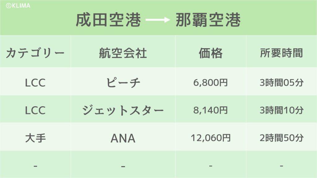 沖縄_安い時期のイメージ画像